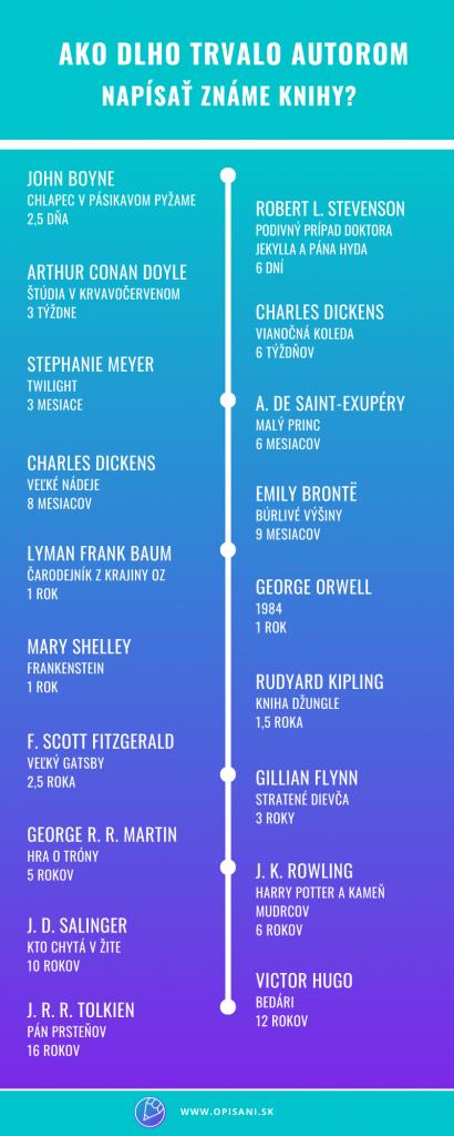 Ako dlho trvá napísať knihu? Pozrite sa, koľko to trvalo G. R. R. Martinovi, F. Scott Fitzgeraldovi alebo J. K. Rowlingovej.
